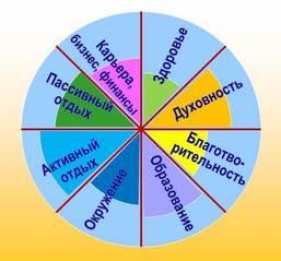 Колесо жизни - колесо гармонии